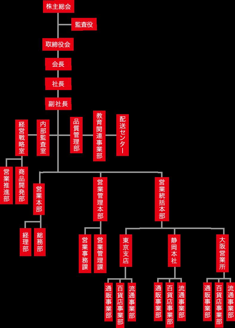 afc組織図